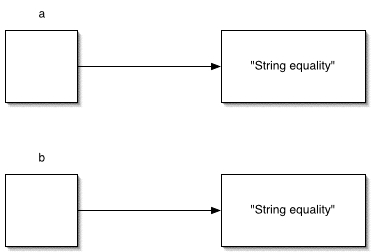how to get a certain value of a string