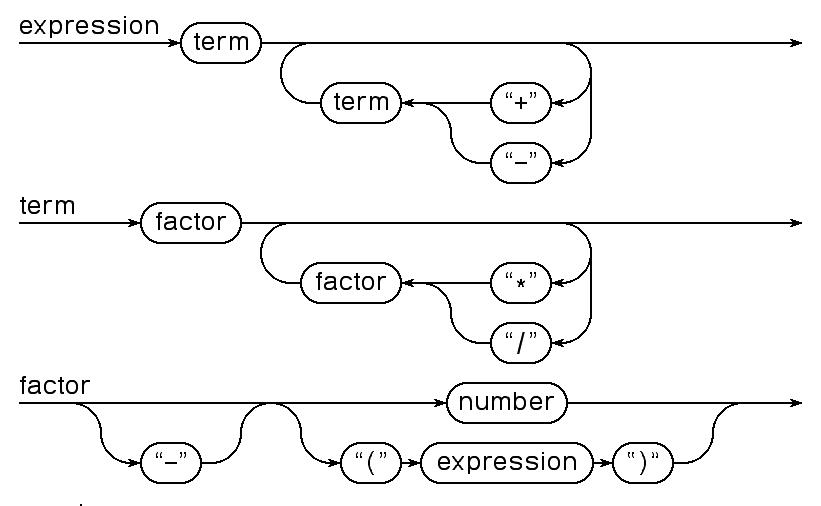 compiler construction rh homepage divms uiowa edu railroad diagram symbols railroad diagram visio