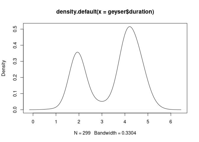 Histograms and Density Plots