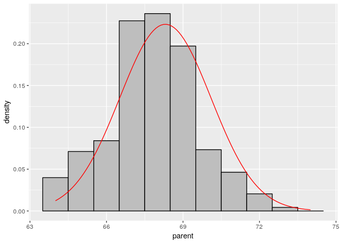 Histograms and Density Plots