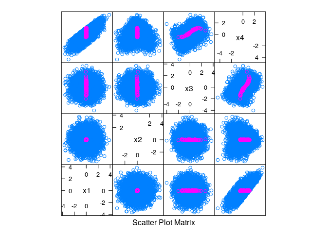 Visualizing Three or More Numeric Variables, Continued