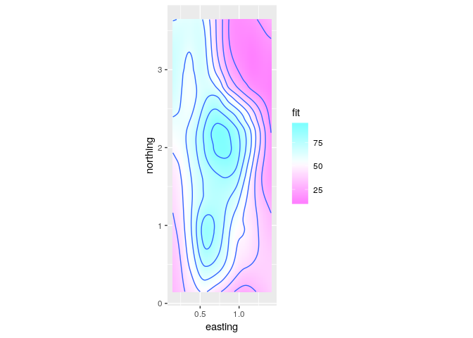 Visualizing Three or More Numeric Variables