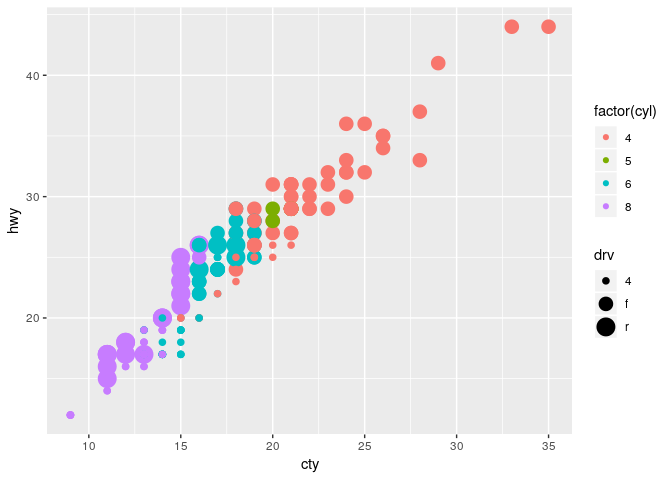 Scatter Plot Scalability and Enhancements